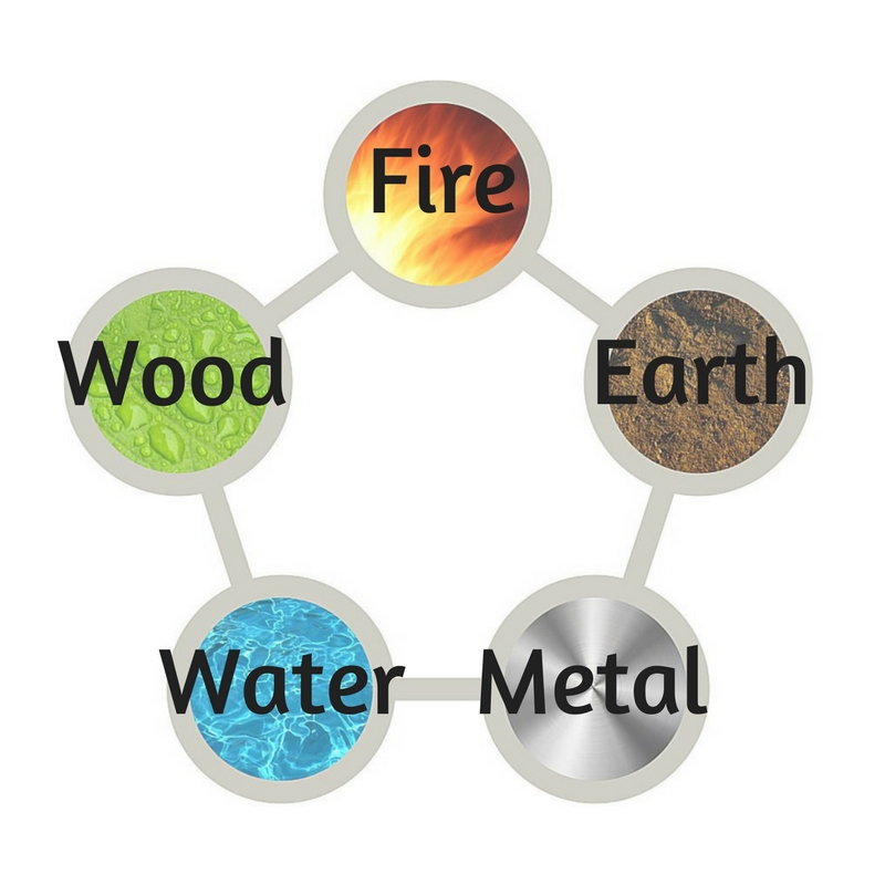 5 element cycle